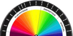 Le spectre de couleurs de Belizal